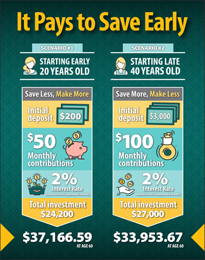 Save early with compound interest