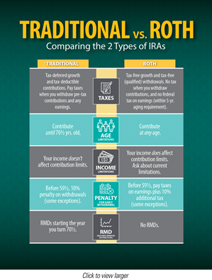Infographic: Traditional vs. Roth - Comparing the two types of IRAs